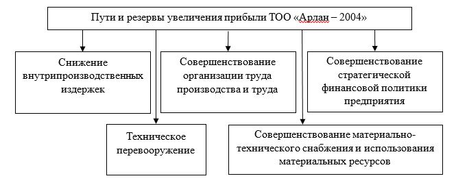 Пути и резервы увеличения прибыли ТОО «Арлан – 2004»