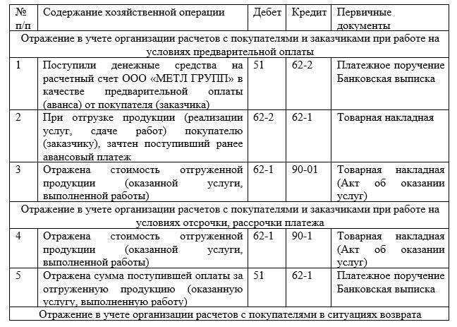 Корреспонденция счетов бухгалтерского учета расчетов с покупателями и заказчиками