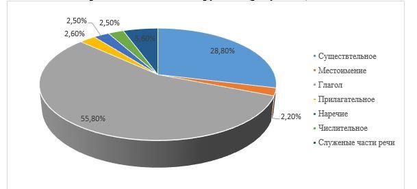 Самые сложные части речи для слушателей при изучении грамматических форм (результаты анкетирования)