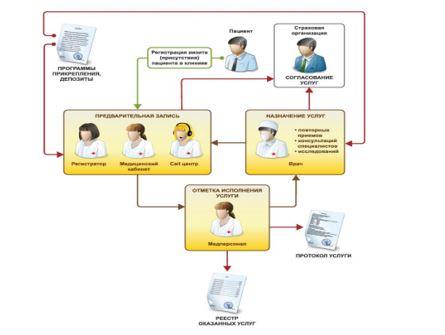 Информационная система управления ПО «1С: Медицина. Поликлиника»