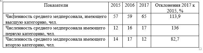 Состав среднего персонала АО «Национальный центр нейрохирургии» г. Астана за период 2015-2017 гг.