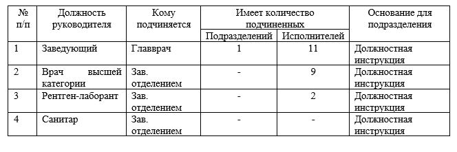 Анализ структуры управления лабораторией АО «Национальный центр нейрохирургии» г. Астана