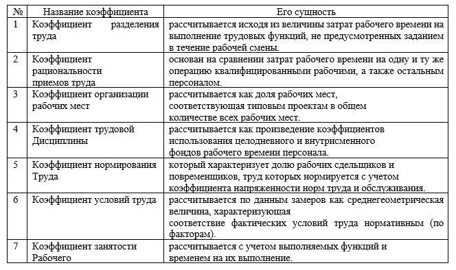 Коэффициенты, оценивающие уровень организации труда персонала