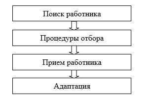 Процесс вхождения в организацию