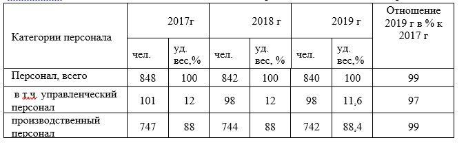 Динамика количественного состава персонала  АО  КФ «Белогорье»