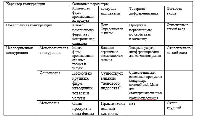 Типы рынков и характер конкуренции