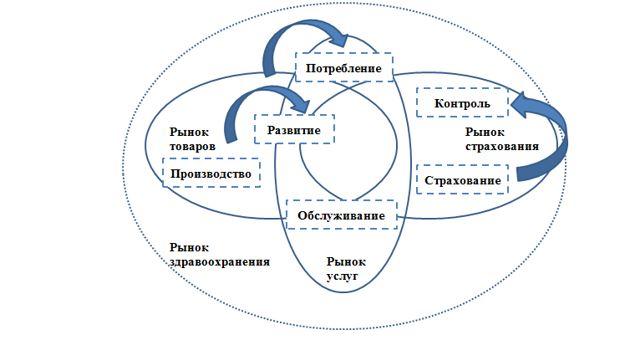 Структура рынка здравоохранения
