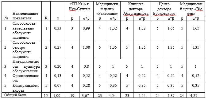 Рейтинговая оценка персонала медицинских организаций