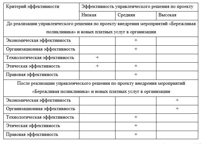 Оценка эффективности управленческого решения по проекту