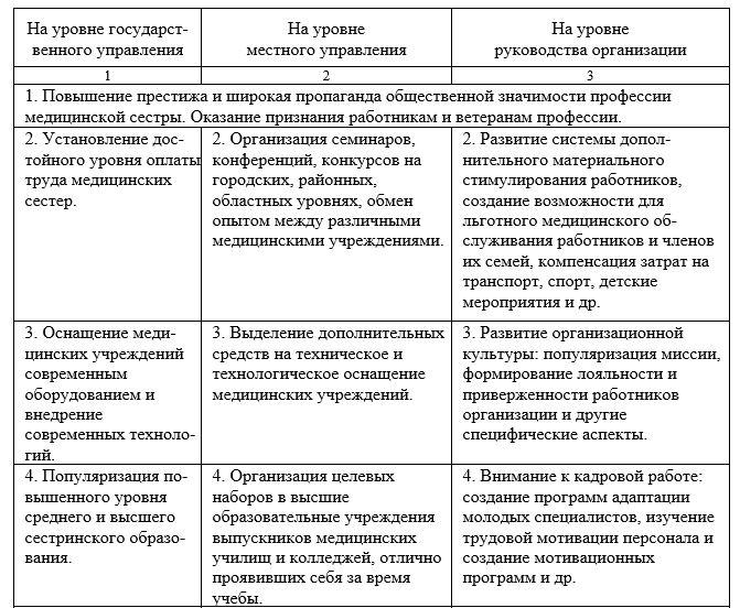 Основные направления деятельности руководителей здравоохранения