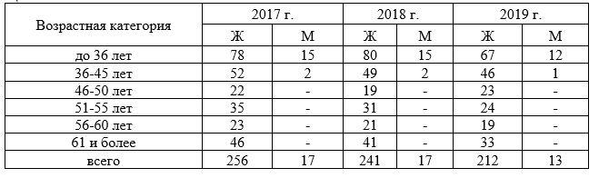 Возрастной состав среднего медицинского персонала в МАУЗ ЦГБ № 3