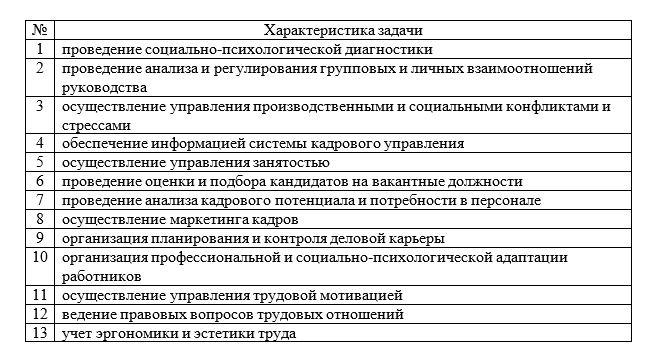 Задачи по управлению персоналом