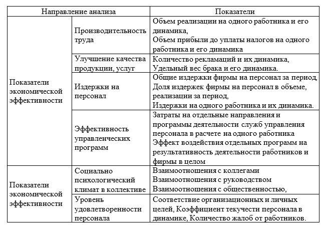 Показатели результативности управления персоналом