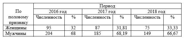 Структура персонала ТОО «КААД-СТРОЙ» по половому признаку в 2016-¬2018 гг.