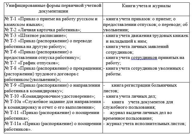 Документирование трудовых отношений ТОО «КААД-СТРОЙ»