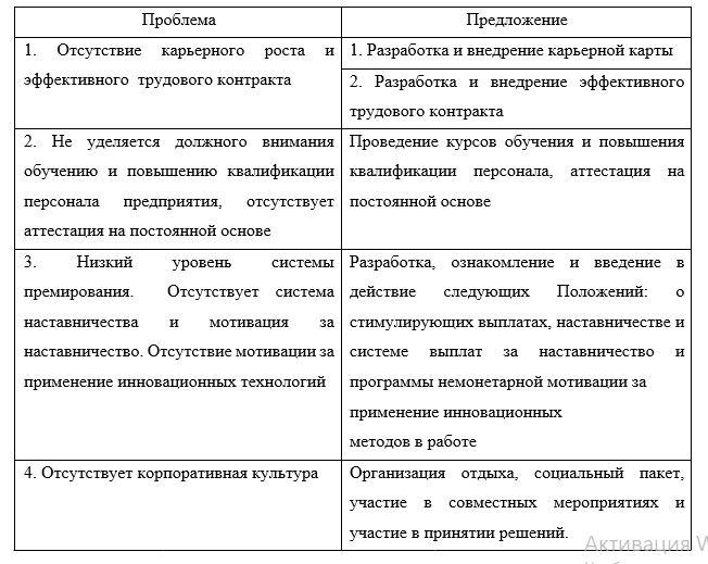 Основные проблемы в системе управления персоналом ТОО «КААД-СТРОЙ» и предложения по их устранению