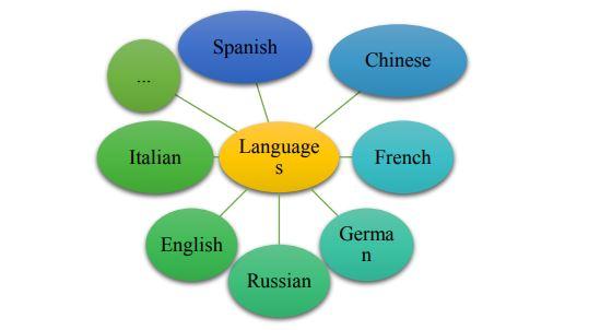 Понятийное колесо «Languages»
