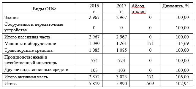 Основные средства предприятия ТОО «Арлан-2004» за период 2016-2017 гг. (тыс. тг.)
