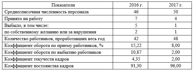 Обеспеченность предприятия трудовыми ресурсами ТОО «Арлан -2004» за период 2016-2017 (чел.)
