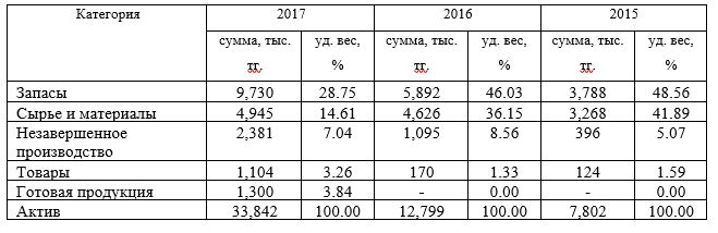 Структура запасов ТОО «Арлан - 2004» за 2015-2017гг.