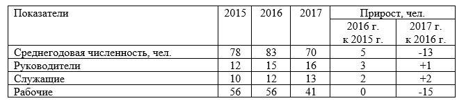 Состав персонала ТОО «Промкомплект» за 2015-2017 гг.