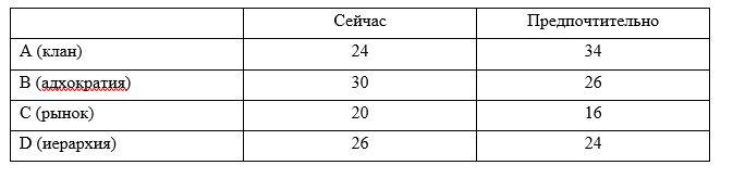 Данные общего профиля организационной культуры ТОО «Промкомплект»
