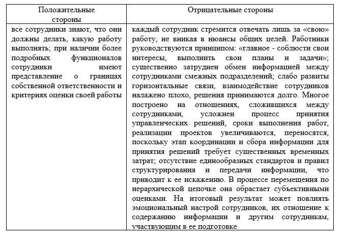 Положительные и отрицательные стороны действующей на предприятии системы найма ТОО «Промкомплект»
