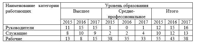 Уровень образования сотрудников ТОО «Промкомплект» за период 2015–2017 гг.