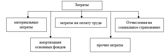 Рисунок 1 – Классификация затрат по экономическим элементам