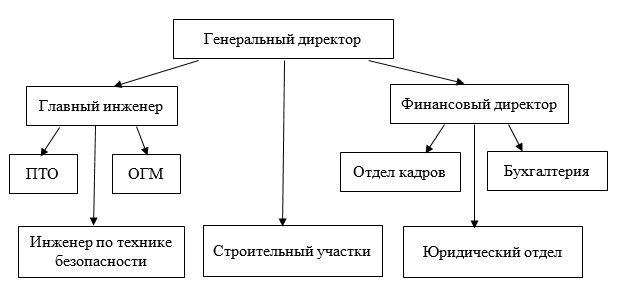 Организационная структура управления ТОО «КААД-СТРОЙ»