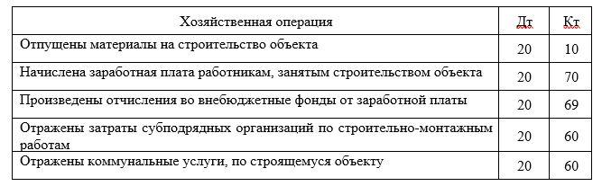 Корреспонденция счетов по учету прямых затрат