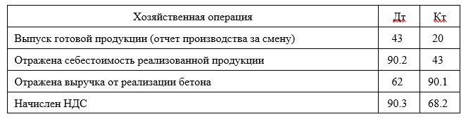 Корреспонденция счетов по выпуску готовой продукции