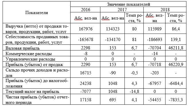 Основные финансовые результаты деятельности ОАО «Технологии радио-контроля» за 2016-2018 гг., тыс. руб.