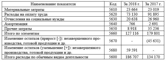 Затраты на производство ОАО «Технологии радиоконтроля», тыс. руб.