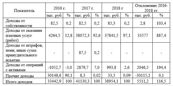 Структура и динамика доходов КГБУЗ «ДСП №1, г. Барнаул» за 2016-2018 гг., тыс. руб.