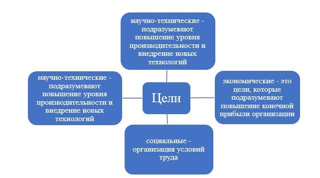 Цели системы управления персоналом