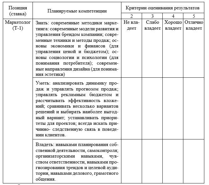 Шаблон карты компетенций для сотрудника АО «Микран»