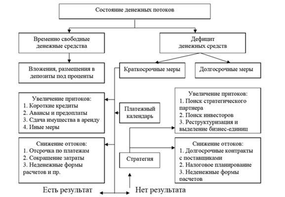 Предлагаемая ООО НПП «ТЭК» схема оптимизации и управления денежны-ми потоками