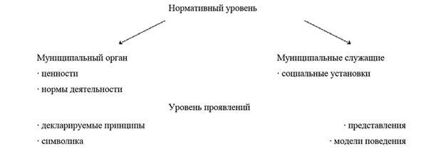 – Структура организационной культуры муниципальной службы