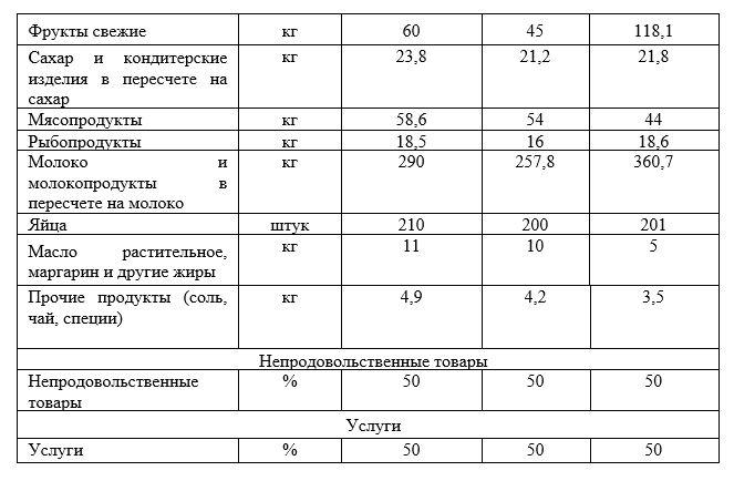 Потребительская корзина в России в 2019 году [3]