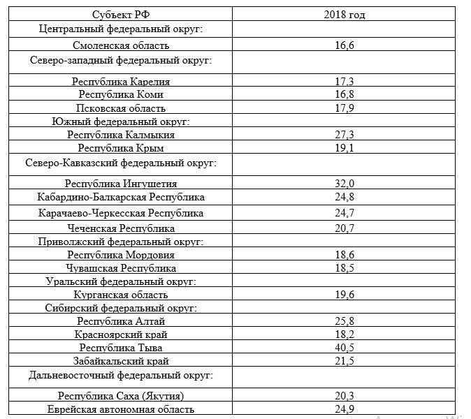 субъекты РФ с преобладающим количеством населения с доходами ниже прожиточного минимума