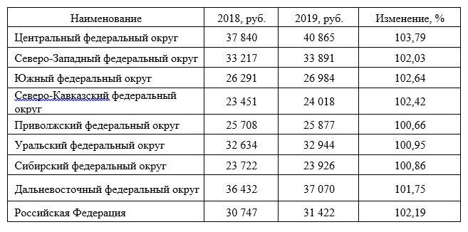 Среднедушевые денежные доходы по субъектам РФ в 2018 и 2019 годах