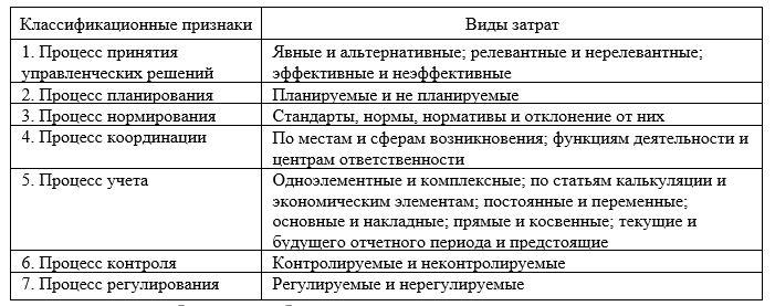 Классификация затрат для целей управления [6, с. 124]