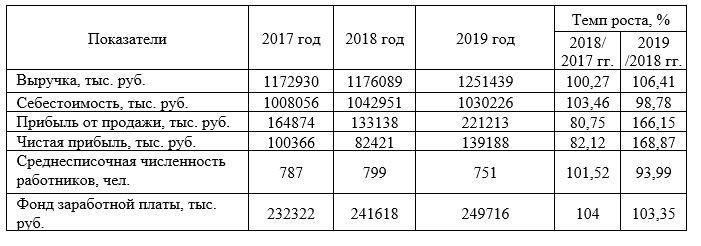 Основные экономические показатели деятельности ООО «КрасТЭК» за 2017 – 2019 гг.