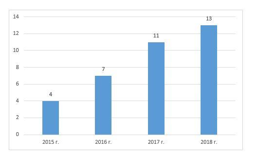 Динамика численности рожденных четвертых и последующих детей в с. Улытау за 2014-2018 годы
