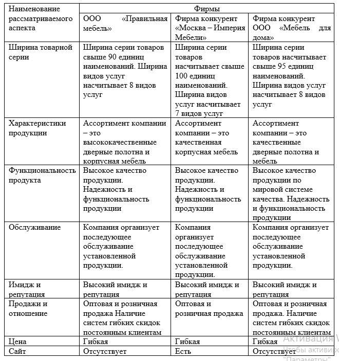 Анализ конкурентного облика организации ООО «Правильная мебель»