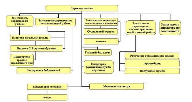 Организационная структура КГУ «Общеобразовательная школа № 14»