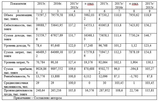 Экономические показатели ТОО «А.Г.П.» за 2015-2017 гг.