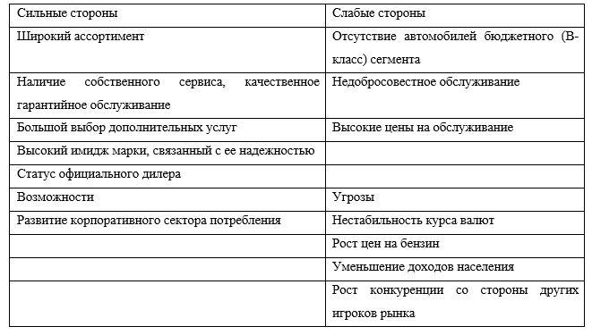 SWOT анализ ТОО «А.Г.П.»