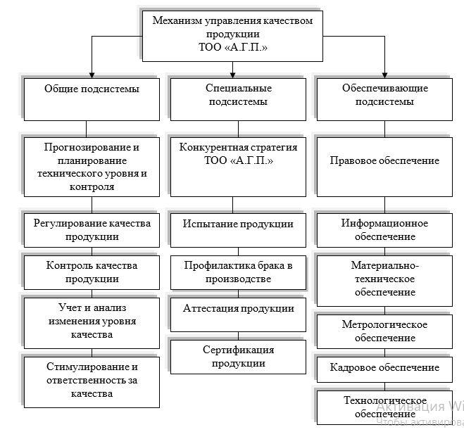 Состав механизма управления качеством ТОО «А.Г.П.»